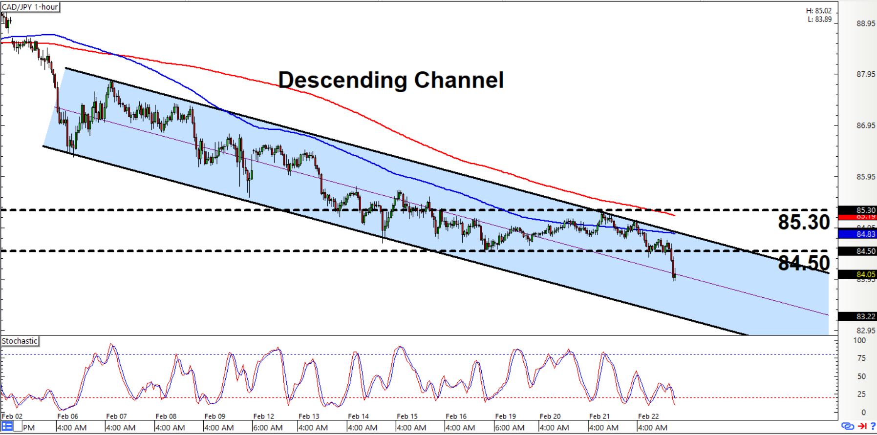 Usd/cad live forex chart
