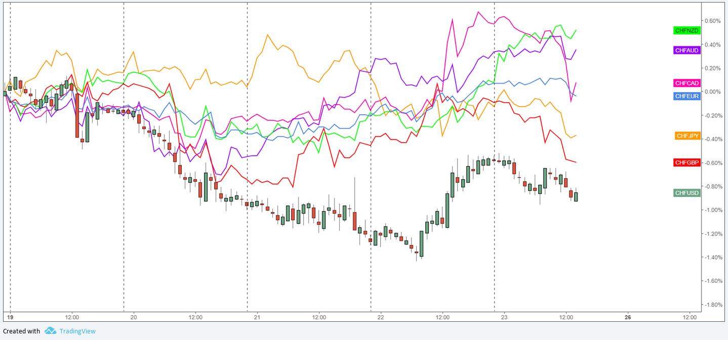 EUR & CHF Weekly Forecast (Feb. 26 – Mar. 2) - BabyPips.com