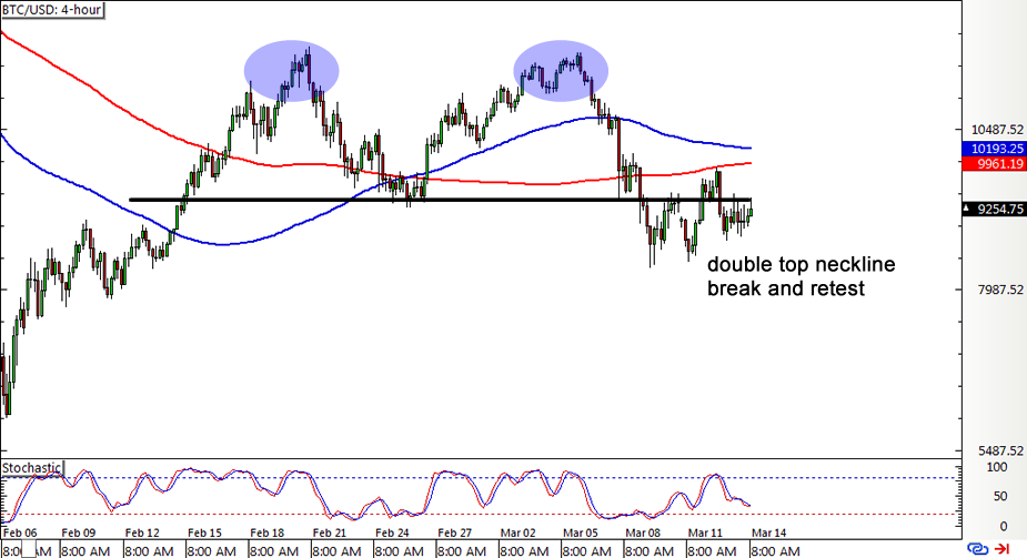 Hourly forex chart analysis