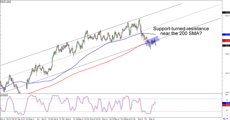 EURJPY Chart - Live Forex Rate