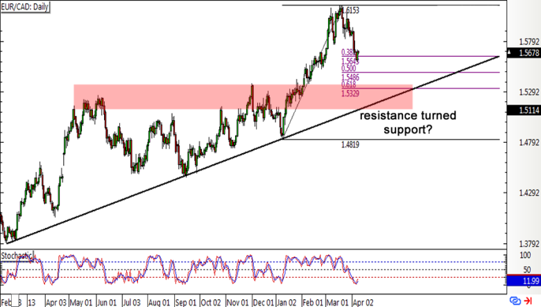 EUR CAD 4 Hour Forex Chart