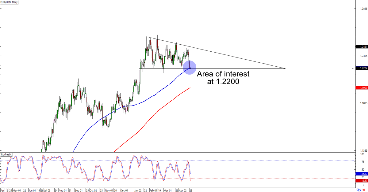 Forex chart eur usd