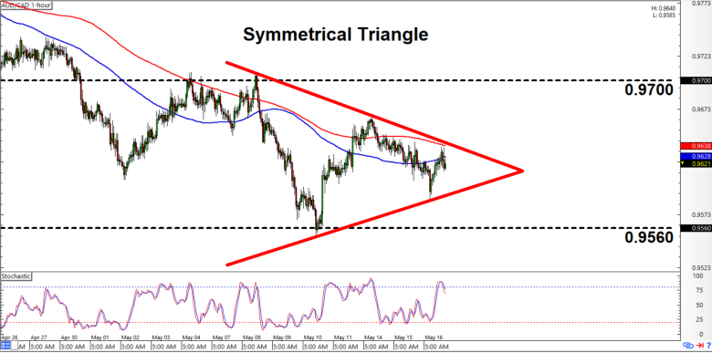 Intraday Charts Update: Triangles On AUD/CAD & GBP/JPY - BabyPips.com