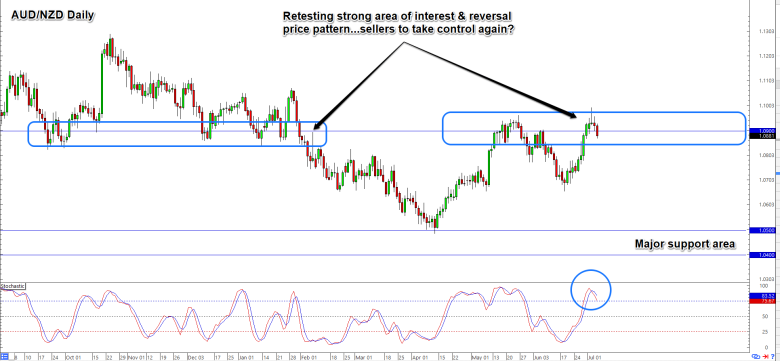 AUD/NZD Daily