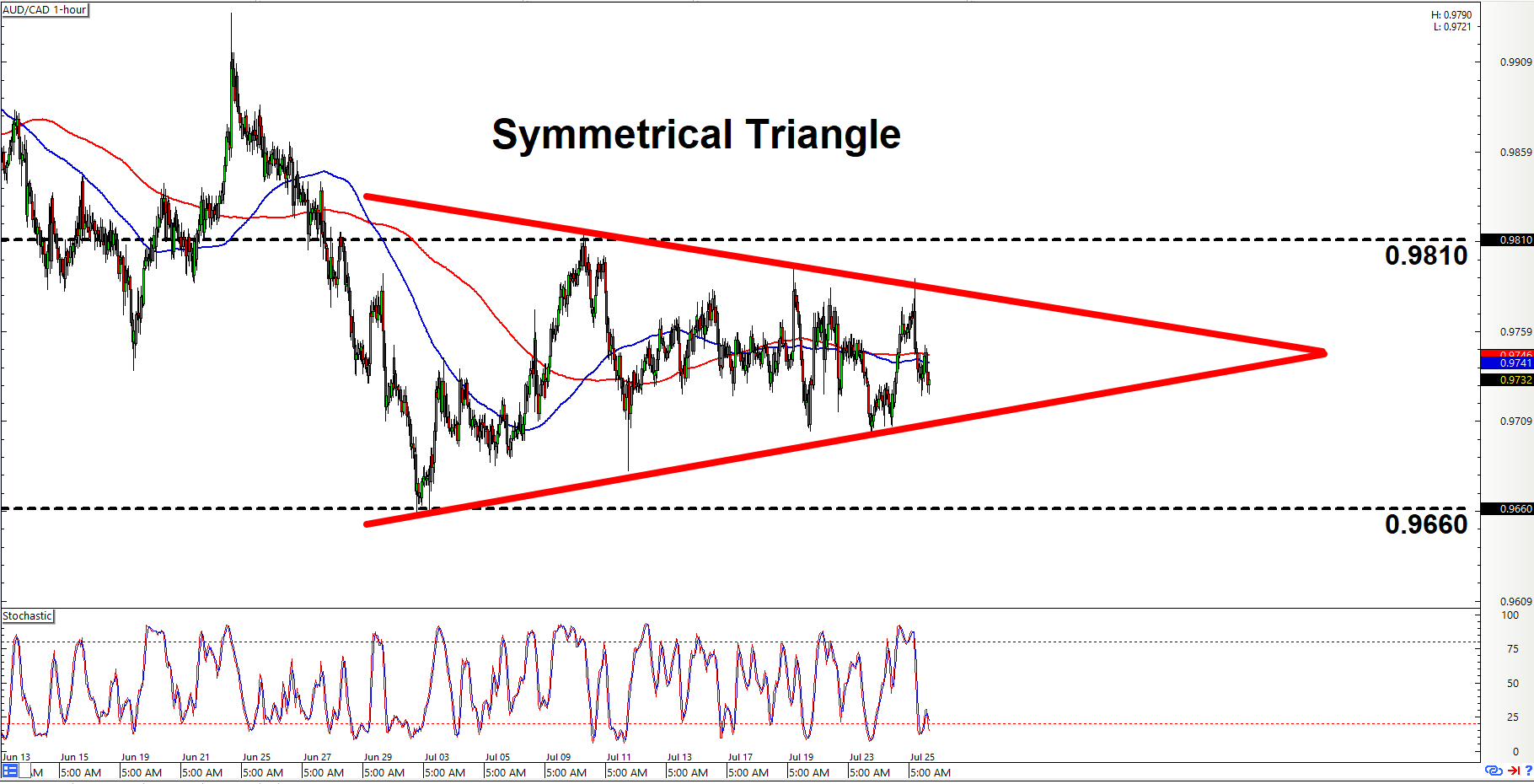 Intraday Charts Update: Triangles On AUD/CAD & CAD/CHF - BabyPips.com