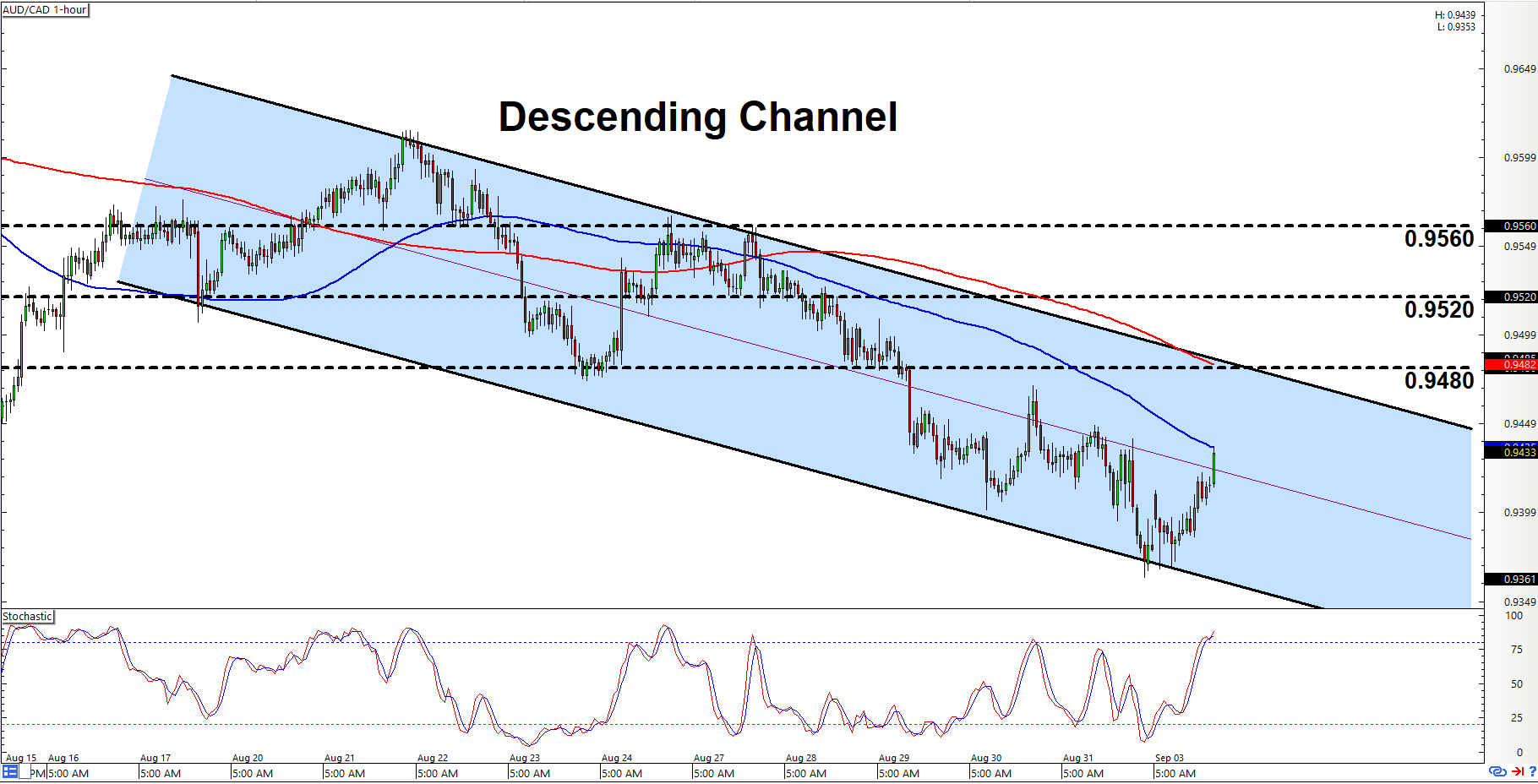 Intraday Charts Update: Channels On AUD/CAD & AUD/NZD - BabyPips.com