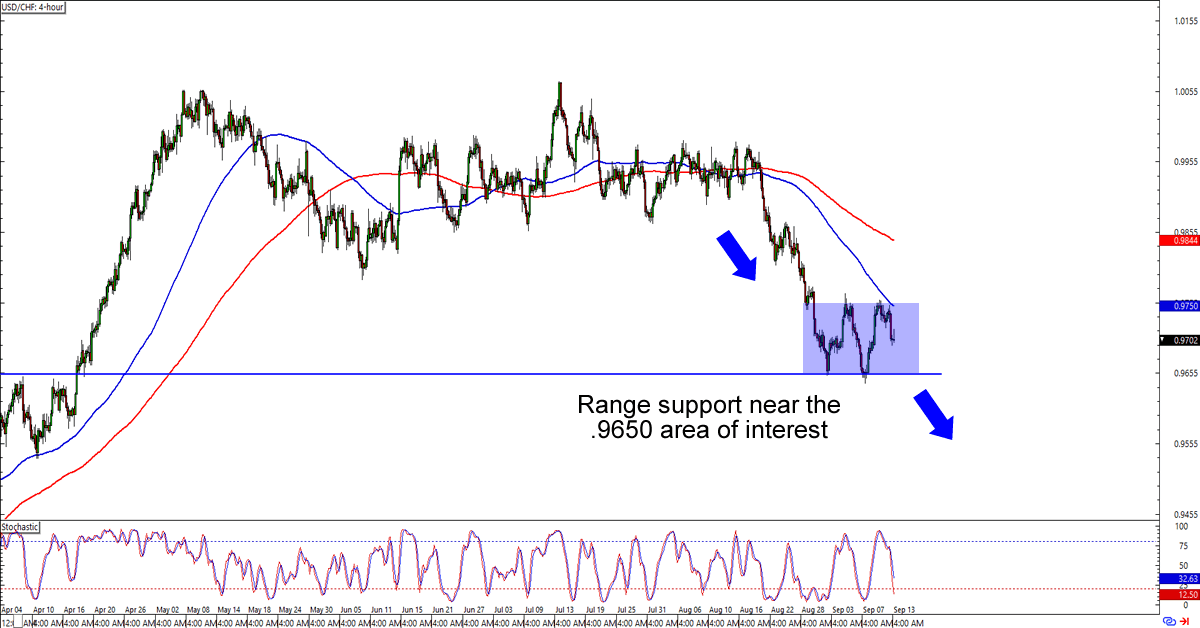Usd Chf 4 Hour Forex Chart