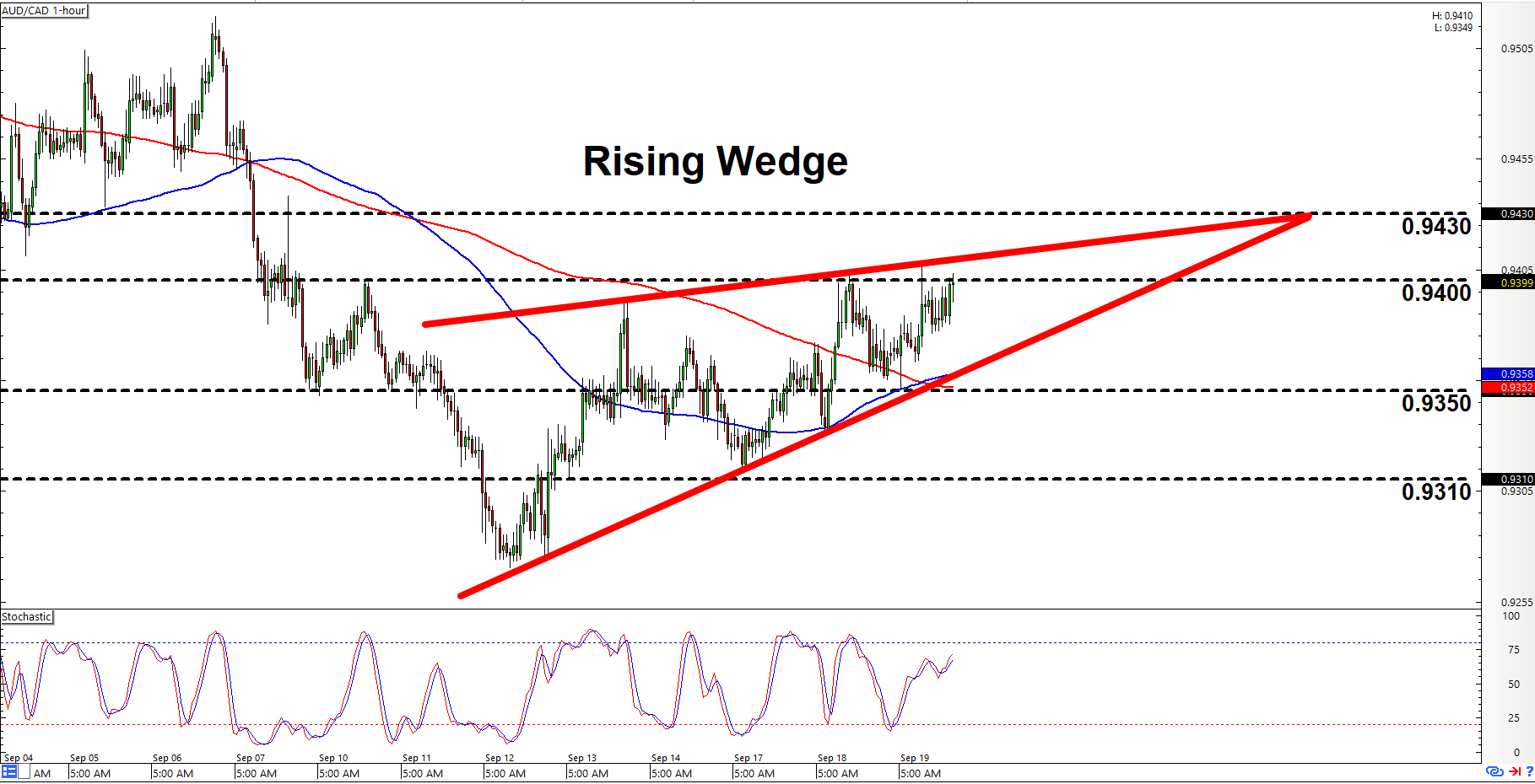 Intraday Charts Update: Wedge On AUD/CAD & Channel On USD/JPY - BabyPips.com