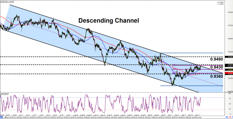 Intraday Charts Update: Channels On EUR/JPY & AUD/CAD - BabyPips.com