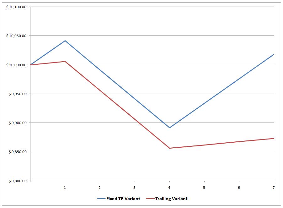 Trading system comparison