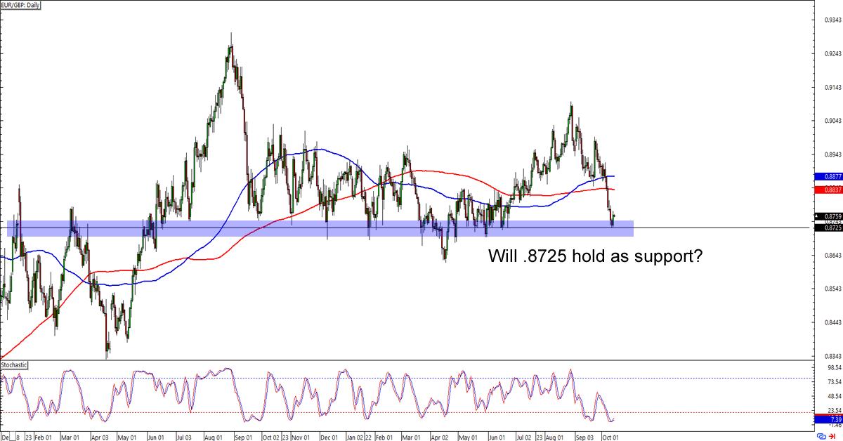 GBP EUR Chart – Pound to Euro Rate — TradingView — UK
