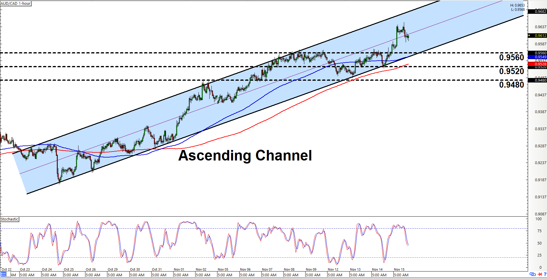 Intraday Charts Update: Triangle On EUR/CAD & Channel On AUD/CAD - BabyPips.com