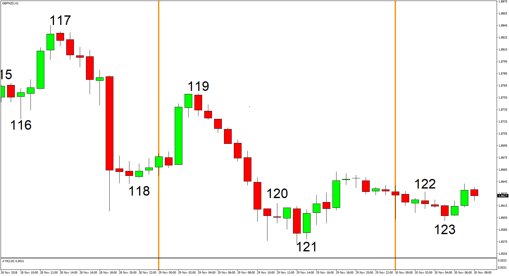 1 hour forex trading system