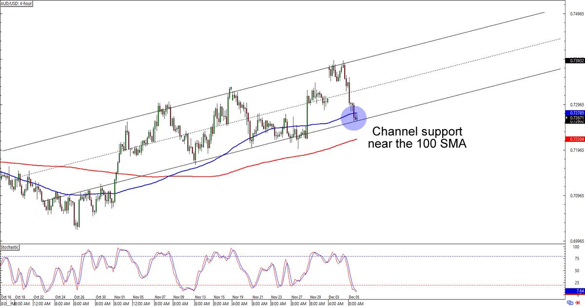 USD AUD Chart – USD/AUD Rate — TradingView