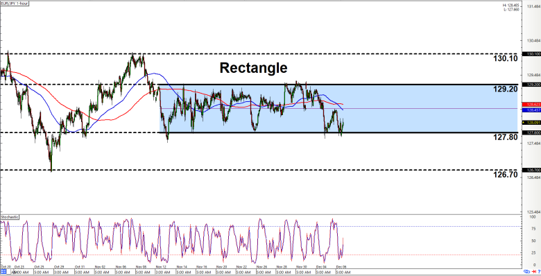 EUR JPY Chart – Euro Yen Rate — TradingView