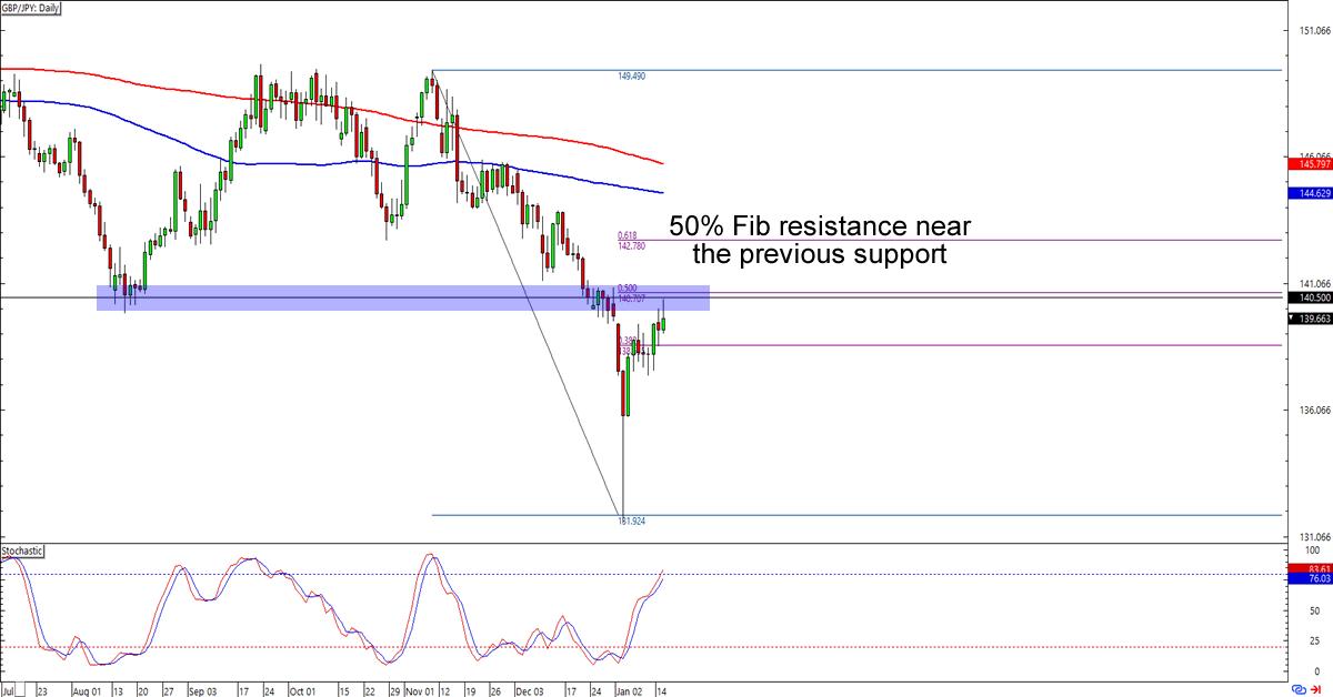 Support resistance level forex eur usd