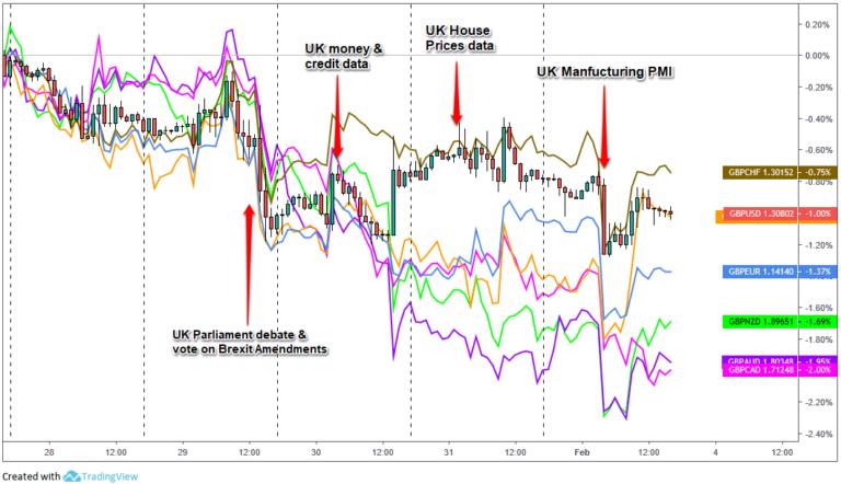 英镑周报分析(1月28日-2月3日)