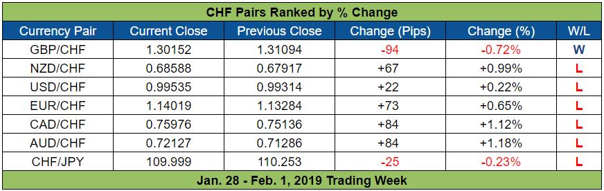 EUR CHF Weekly Review Jan 28 Feb 1