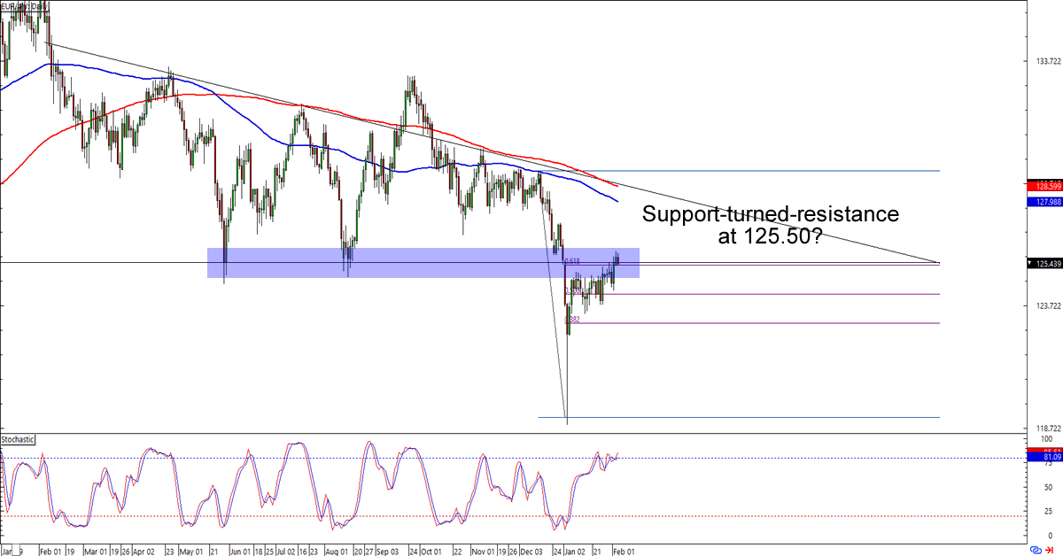 EUR/JPY - Live Rate, Forecast, News and Analysis