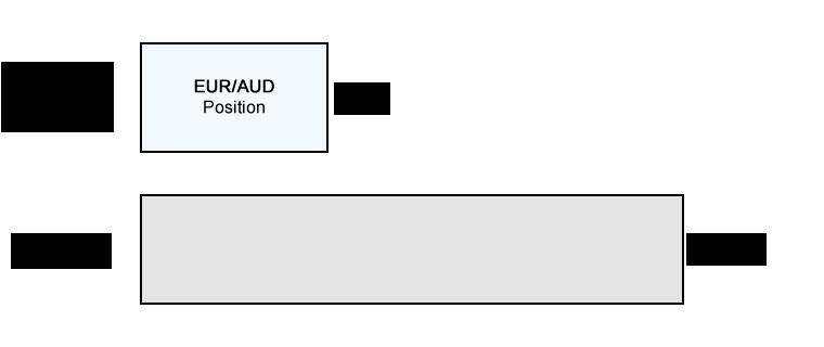 Ví dụ ký quỹ bắt buộc w / EURAUD