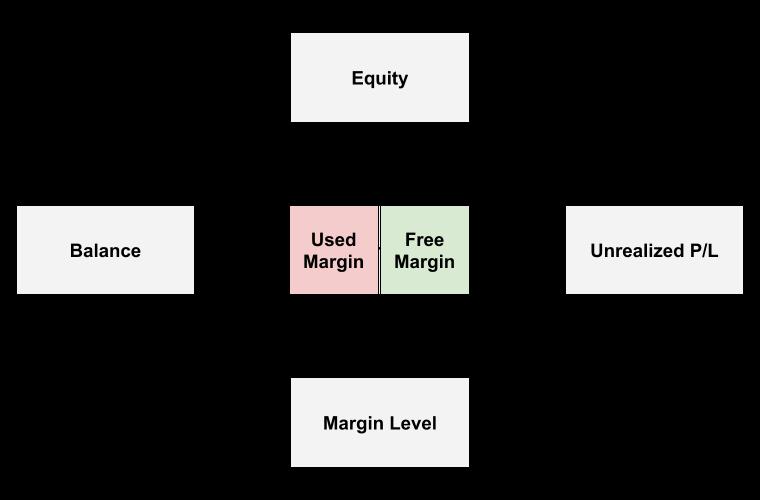 Mối quan hệ ký quỹ