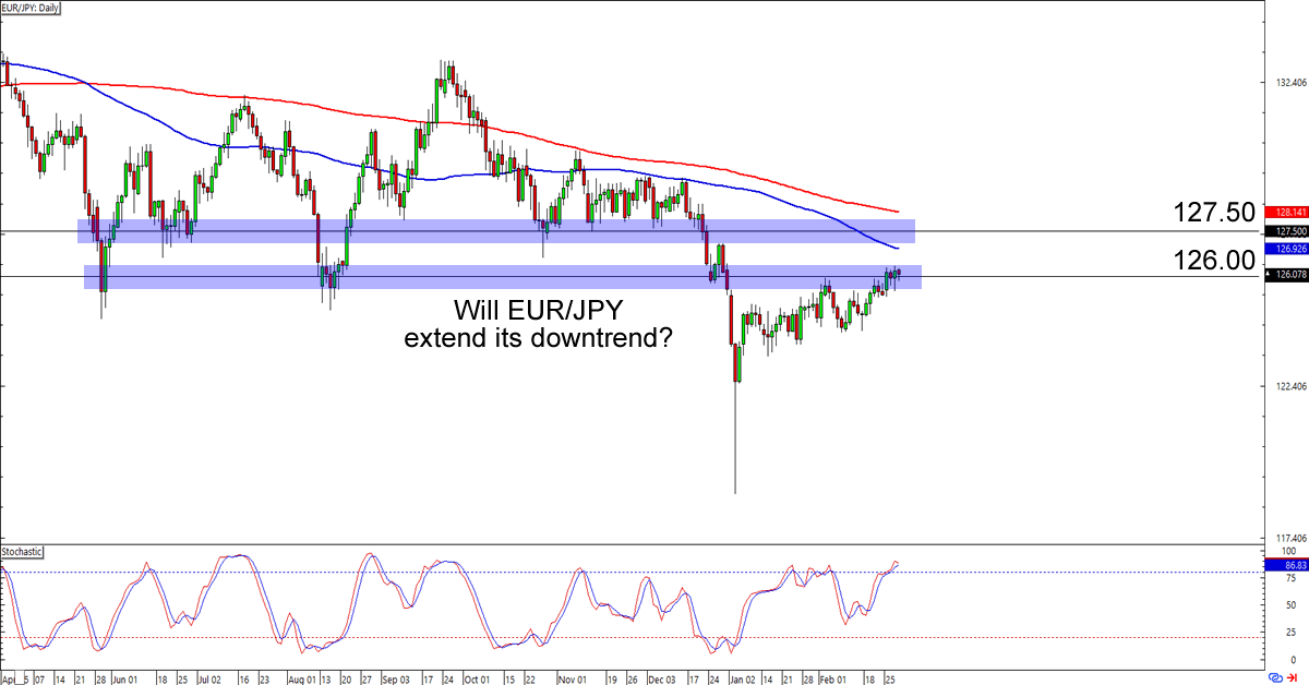 Eur Jpy Daily Forex Chart