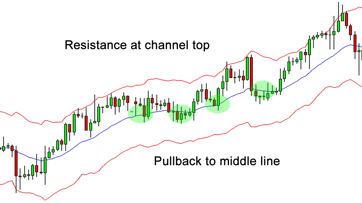 The Complete Guide to Keltner Channel Indicator