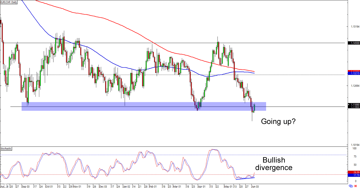 EUR/CHF | Euro to Swiss Franc FX Trading Analysis | blogger.com