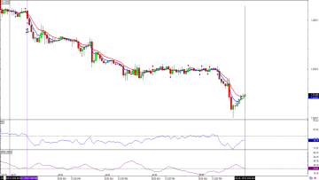 How to Use RSI (Relative Strength Index) in Forex - BabyPips com