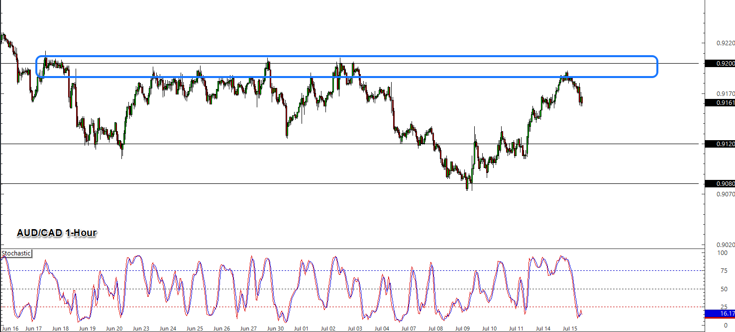 Daily U.S. Session Watchlist: AUD/CAD - BabyPips.com