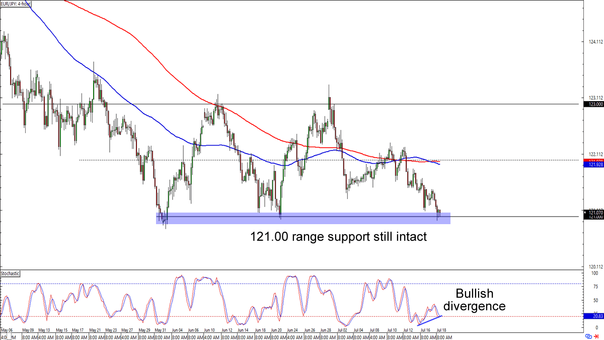 Eur Jpy And Nzd