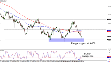 How Oil Moves with USD/CAD - BabyPips com