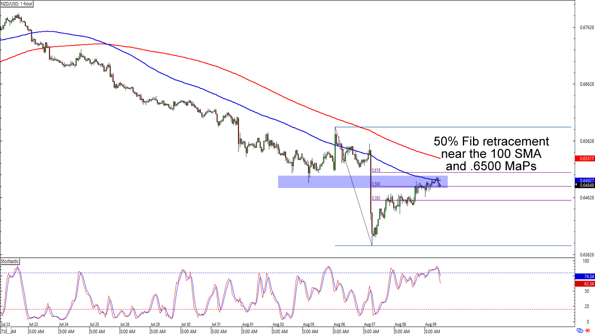 Chart Art: NZD/USD and USD/CAD's Pullback Setups - BabyPips com