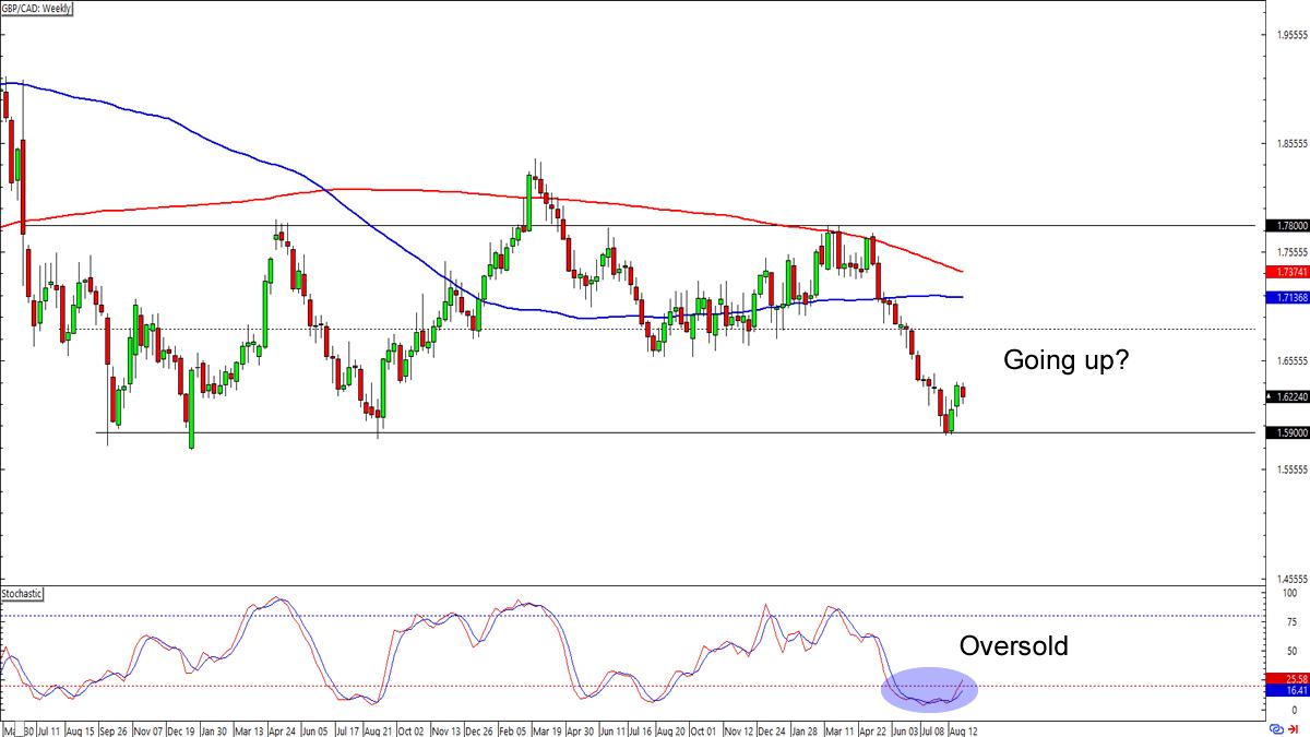 GBP/CAD   British Pound to Canadian Dollar FX Trading Analysis   blogger.com