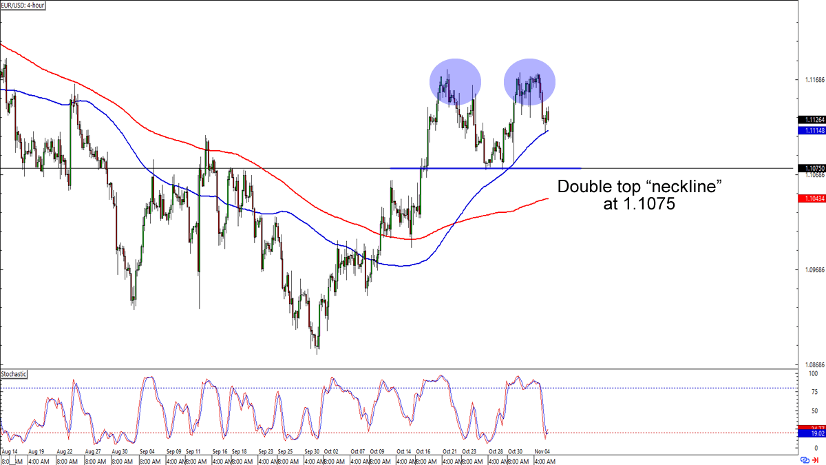 Chart Art Trend And Reversal Trades On Eur Usd Gbp Aud