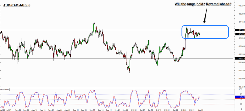 Trade Idea: AUD/CAD Range Resistance to Hold? - BabyPips.com