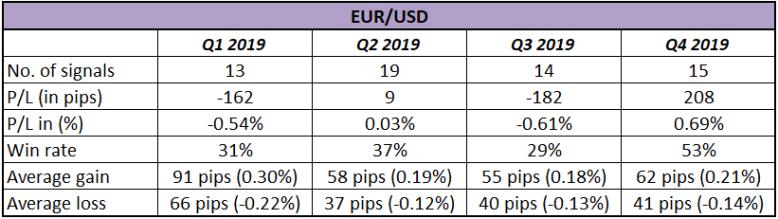 Đánh giá hệ thống giao dịch theo xu hướng HLHB của EUR/USD