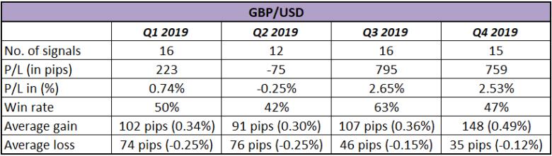 Đánh giá hệ thống giao dịch theo xu hướng HLHB của GBP/USD