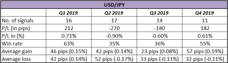 Đánh giá hệ thống giao dịch theo xu hướng HLHB của USD/JPY