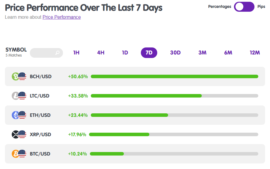 Cryptocurrencies Price Performance from MarketMilk