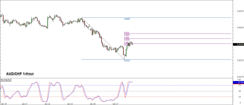 Trade Idea: Short-term Downtrend in AUD/CHF? - BabyPips.com