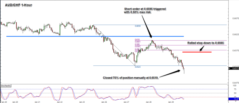 Trade Adjustment: Short-term Downtrend in AUD/CHF? - BabyPips.com