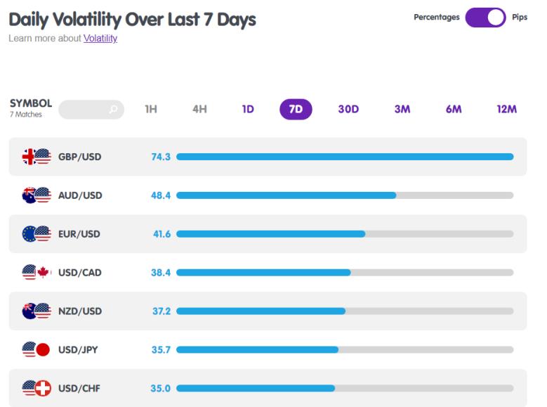 USD Pairs Volatility from MarketMilk