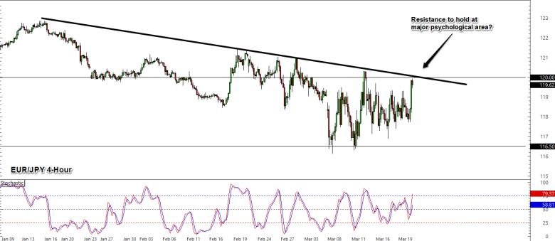 Eur Jpy Resistance Reversal