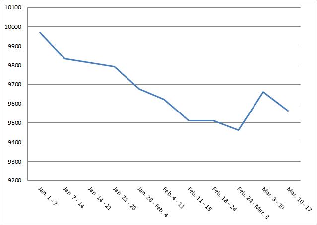 Đường biểu thị lợi tức cho hiệu suất hệ thống Pullback Crossover SMA Quý 1