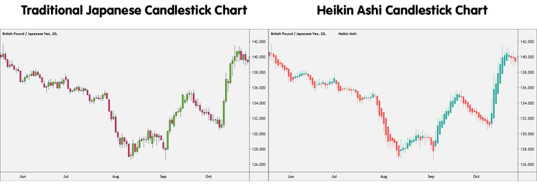 Heikin Ashi versus Traditional Japanese Candlestick Chart