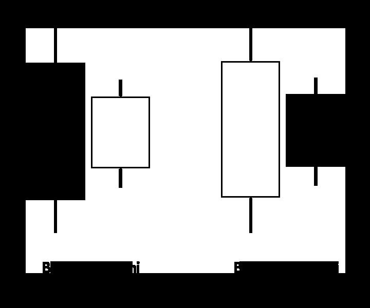 Harami Pattern