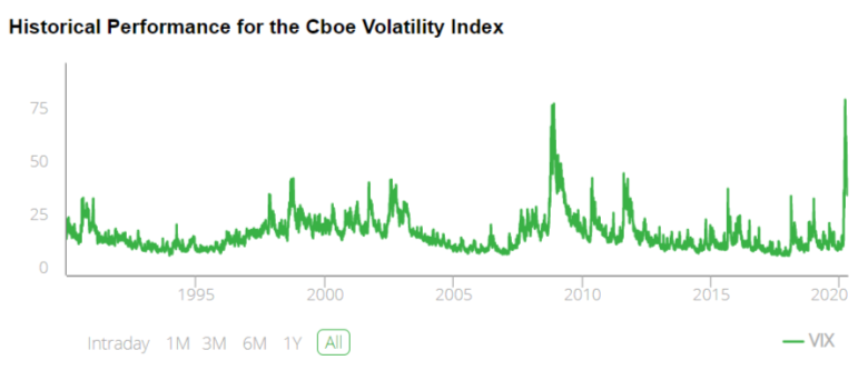 VIX Historical Performance