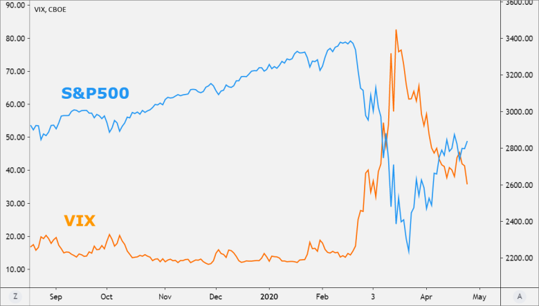 VIX vs S&P 500