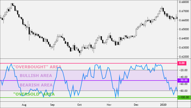 Williams %R Overbought and Oversold Areas